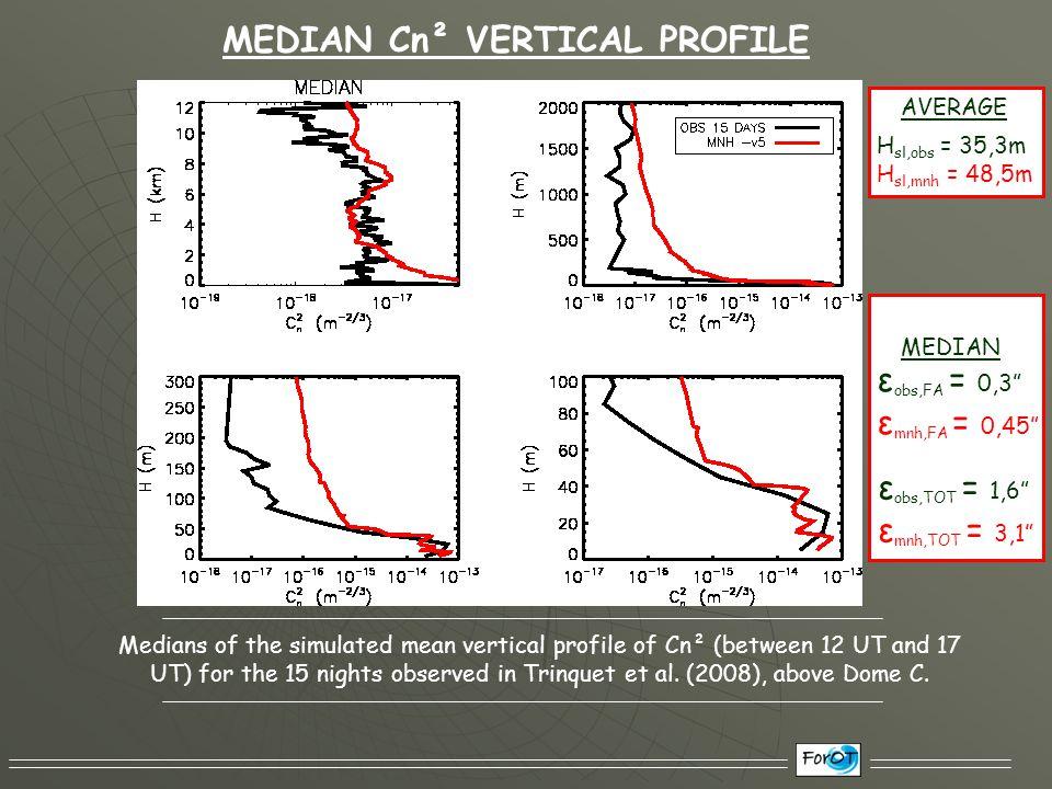 CORRELATION PLOTS Observed J Simulated J Observed J Total JSurface Layer JFree Atmosphere J J =  C n 2 (h).dh ε obs,FA = 0,3 ε mnh,FA = 0,45 H sl,obs = 35,3m H sl,mnh = 48,5m AVERAGE H sl MEDIAN ε ε obs,TOT = 1,6 ε mnh,TOT = 3,1