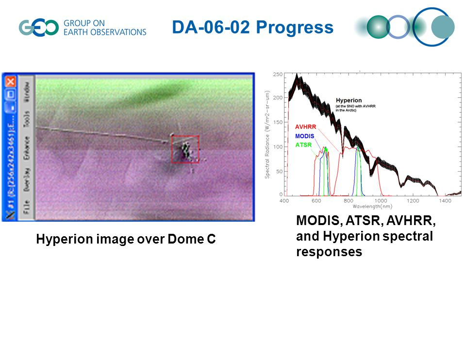 MODIS, ATSR, AVHRR, and Hyperion spectral responses Hyperion image over Dome C DA-06-02 Progress