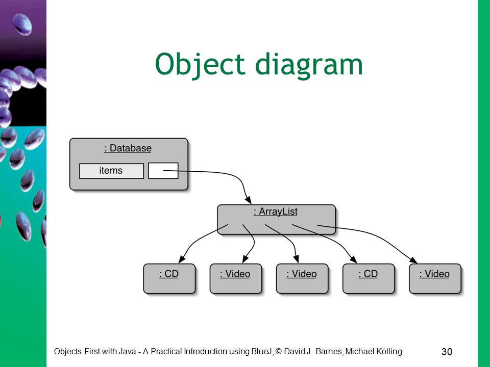 30 Objects First with Java - A Practical Introduction using BlueJ, © David J. Barnes, Michael Kölling Object diagram