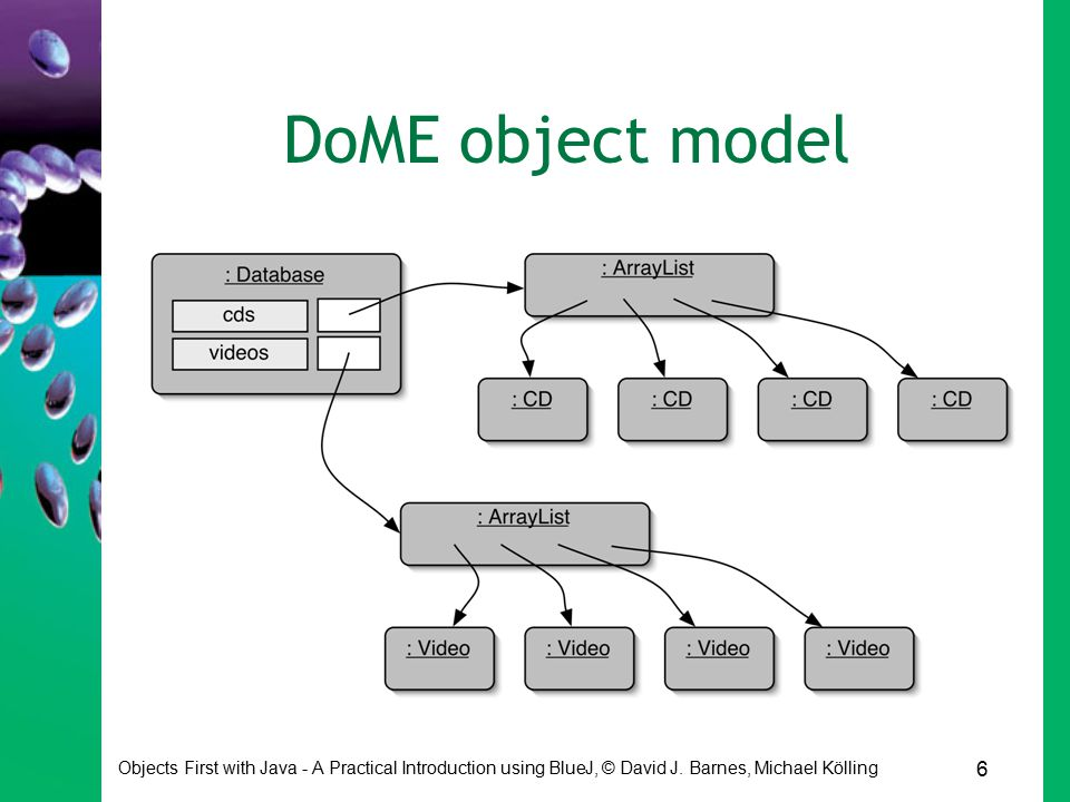 6 Objects First with Java - A Practical Introduction using BlueJ, © David J. Barnes, Michael Kölling DoME object model