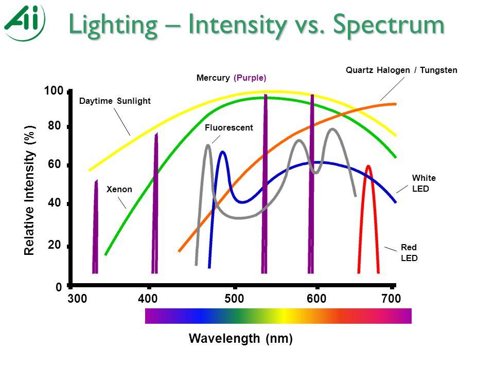 Lighting – Intensity vs.