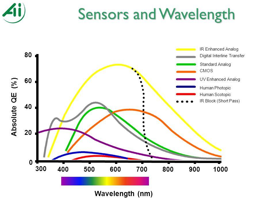 Wavelength (nm) 300 400500600700 0 20 40 60 80 Absolute QE (%) 8009001000 IR Enhanced Analog Digital Interline Transfer Standard Analog CMOS UV Enhanced Analog Human Photopic Human Scotopic IR Block (Short Pass) Sensors and Wavelength