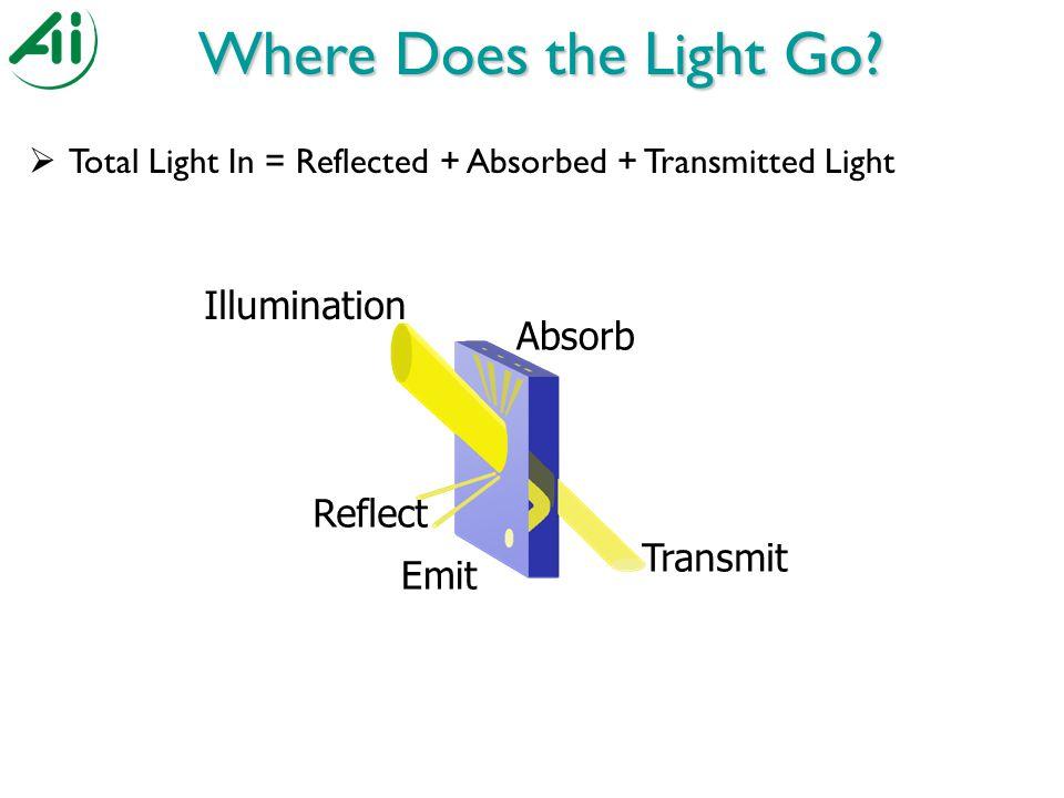 Where Does the Light Go.