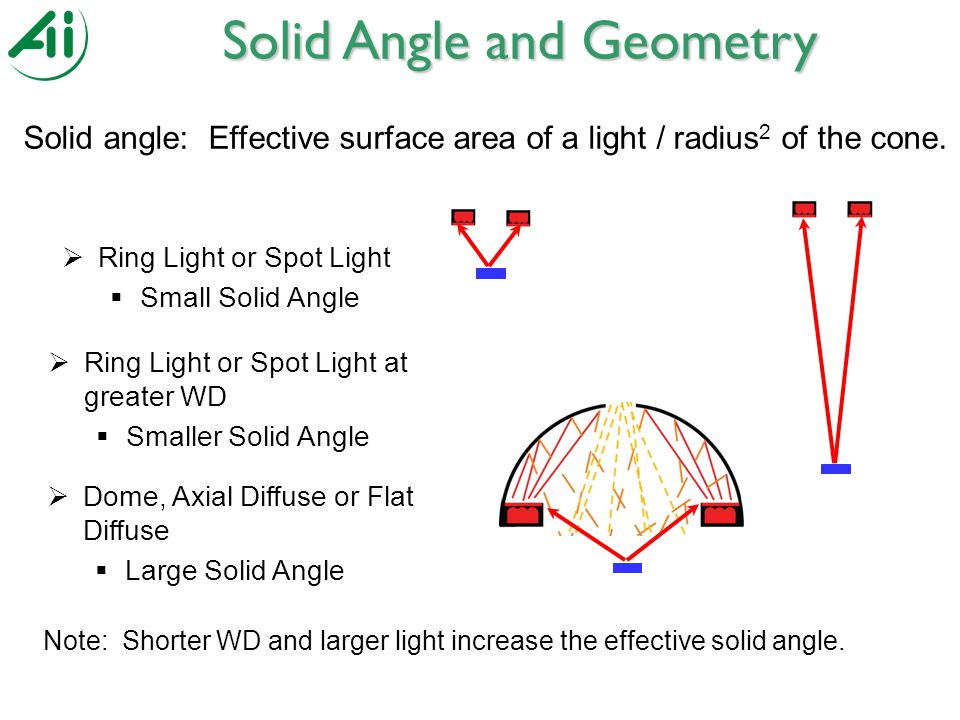  Ring Light or Spot Light  Small Solid Angle  Dome, Axial Diffuse or Flat Diffuse  Large Solid Angle Note: Shorter WD and larger light increase the effective solid angle.