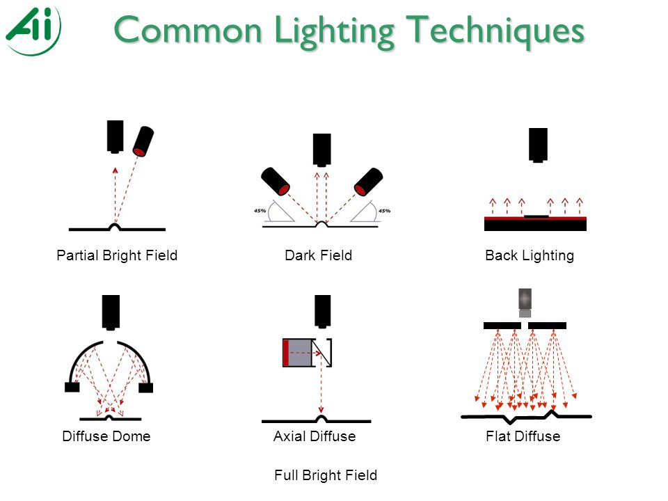 Common Lighting Techniques Partial Bright FieldDark FieldBack Lighting Full Bright Field Diffuse DomeAxial DiffuseFlat Diffuse