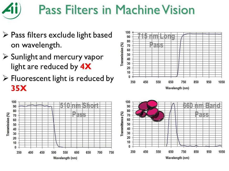 510 nm Short Pass 715 nm Long Pass 660 nm Band Pass Pass Filters in Machine Vision  Pass filters exclude light based on wavelength.
