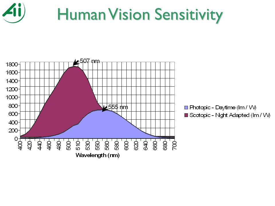 Human Vision Sensitivity