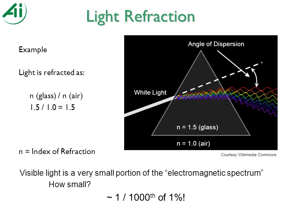 Example Light is refracted as: n (glass) / n (air) 1.5 / 1.0 = 1.5 n = Index of Refraction Light Refraction n = 1.5 (glass) n = 1.0 (air) White Light Angle of Dispersion Courtesy Wikimedia Commons Visible light is a very small portion of the electromagnetic spectrum How small.