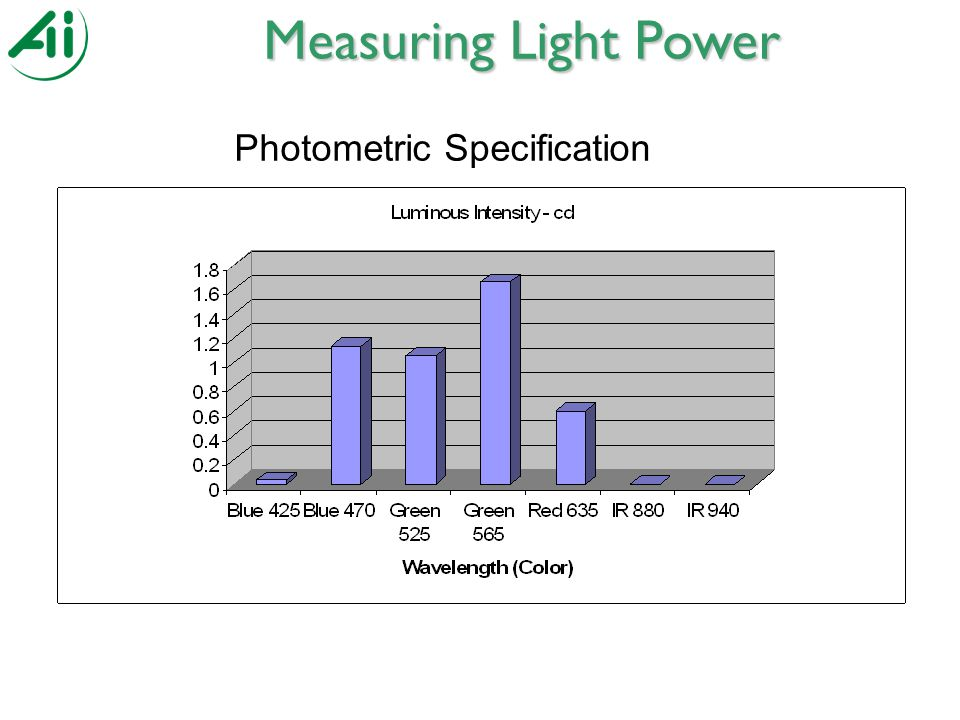 Photometric Specification Measuring Light Power