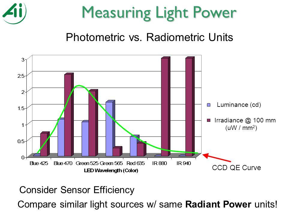Irradiance @ 100 mm (uW / mm 2 ) Luminance (cd) Photometric vs.