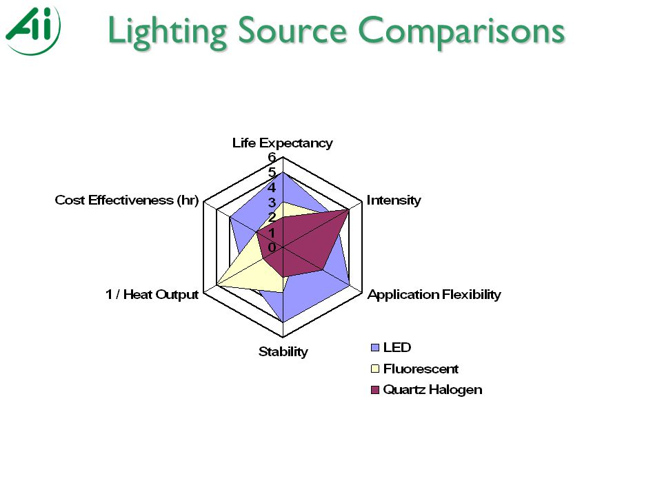 Lighting Source Comparisons