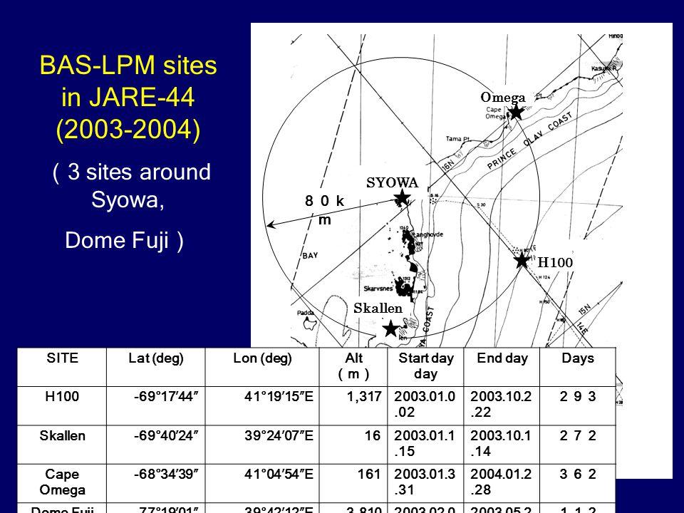 -, Omega H100 SYOWA Skallen BAS-LPM sites in JARE-44 (2003-2004) ( 3 sites around Syowa, Dome Fuji ) SITELat (deg)Lon (deg)Alt ( m ) Start dayEnd dayDays H100-69°17′44″41°19′15″E1,3172003.01.0 2 2003.10.2 2 293 Skallen-69°40′24″39°24′07″E162003.01.1 5 2003.10.1 4 272 Cape Omega -68°34′39″41°04′54″E1612003.01.3 1 2004.01.2 8 362 Dome Fuji-77°19′01″39°42′12″E3,8102003.02.06 2003.05.29 112 80k m
