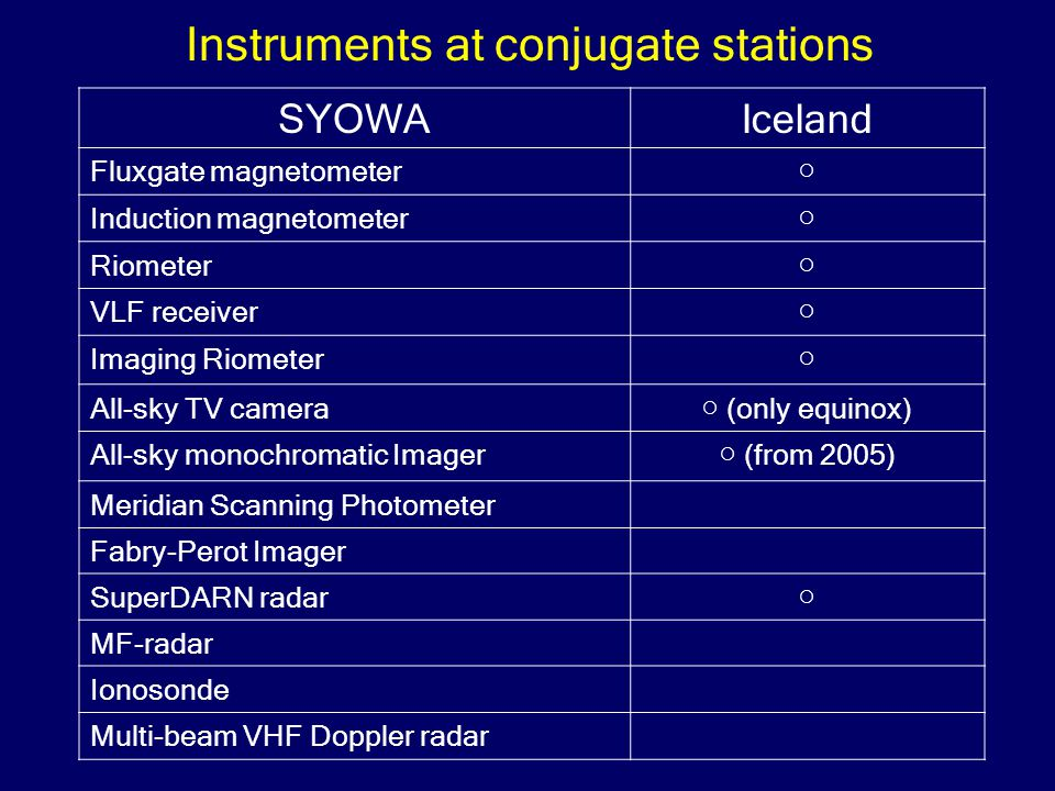 SYOWAIceland Fluxgate magnetometer ○ Induction magnetometer ○ Riometer ○ VLF receiver ○ Imaging Riometer ○ All-sky TV camera ○ (only equinox) All-sky