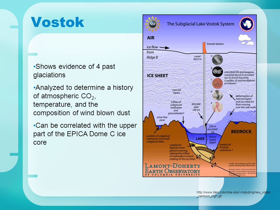 Vostok http://www.ldeo.columbia.edu/~mstuding/new_vostok _cartoon_high.gif Shows evidence of 4 past glaciations Analyzed to determine a history of atmospheric CO 2, temperature, and the composition of wind blown dust Can be correlated with the upper part of the EPICA Dome C ice core