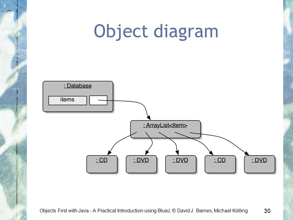 30 Objects First with Java - A Practical Introduction using BlueJ, © David J.