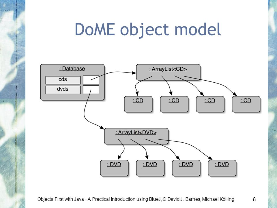 6 Objects First with Java - A Practical Introduction using BlueJ, © David J.