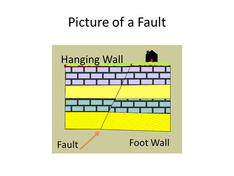 Picture of a Fault Hanging Wall Foot Wall Fault