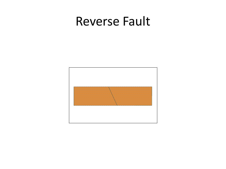 Stress Types What is shear stress.What is a strike slip fault.