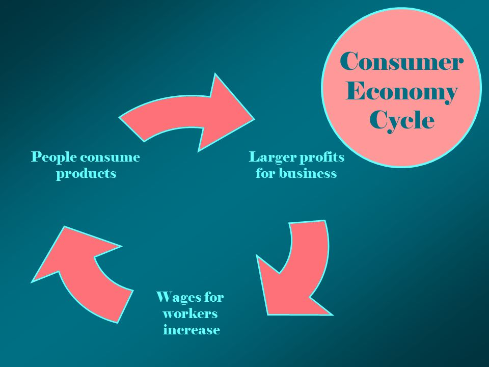 Larger profits for business Wages for workers increase People consume products Consumer Economy Cycle