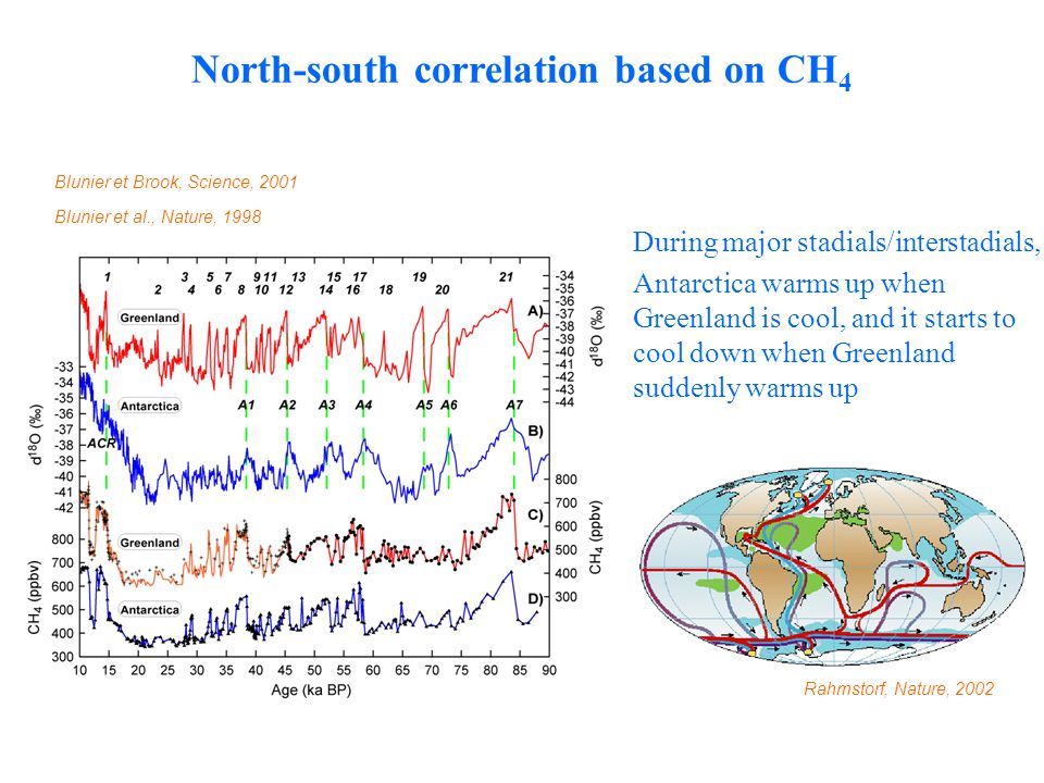 During major stadials/interstadials, Antarctica warms up when Greenland is cool, and it starts to cool down when Greenland suddenly warms up Blunier et al., Nature, 1998 North-south correlation based on CH 4 Blunier et Brook, Science, 2001 Rahmstorf, Nature, 2002