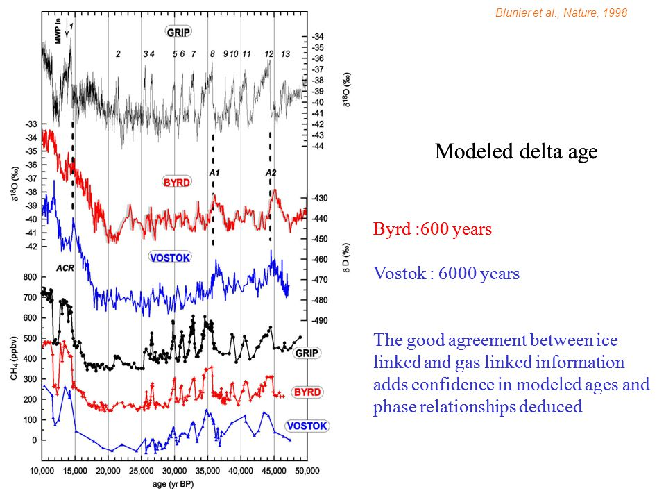Blunier et al., Nature, 1998 Modeled delta age Byrd :600 years Vostok : 6000 years The good agreement between ice linked and gas linked information adds confidence in modeled ages and phase relationships deduced Modeled delta age Byrd :600 years Vostok : 6000 years The good agreement between ice linked and gas linked information adds confidence in modeled ages and phase relationships deduced