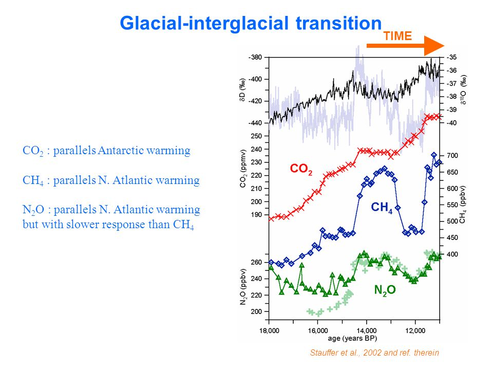 Glacial-interglacial transition CO 2 : parallels Antarctic warming CH 4 : parallels N.