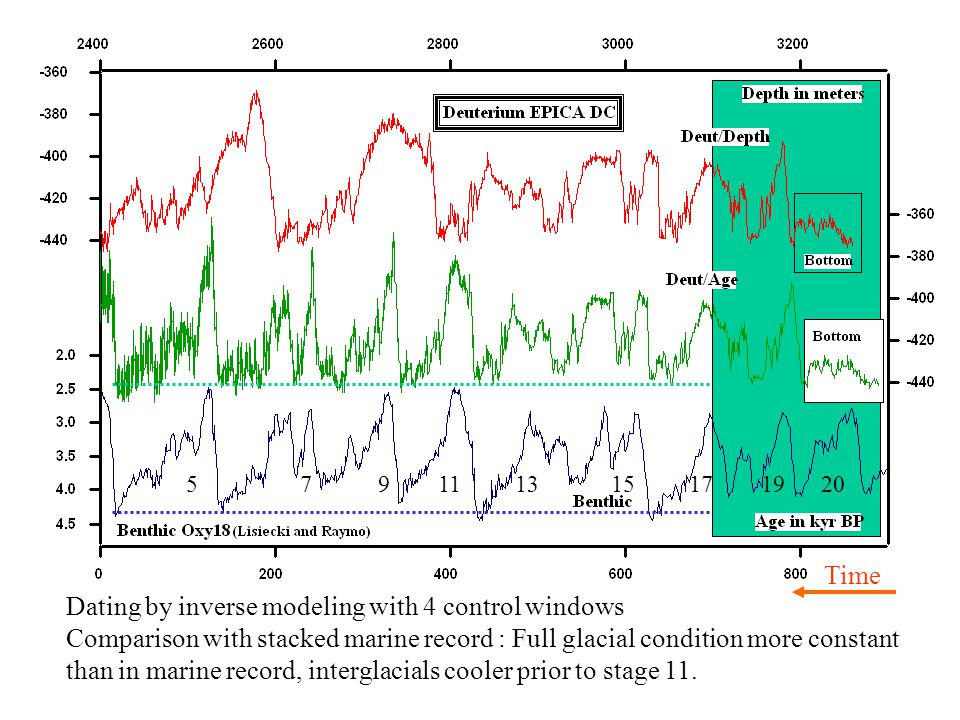 5 7 9 11 13 15 17 19 20 Dating by inverse modeling with 4 control windows Comparison with stacked marine record : Full glacial condition more constant than in marine record, interglacials cooler prior to stage 11.
