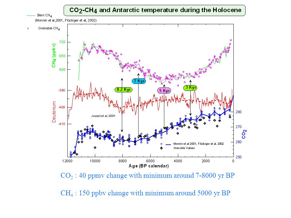 CO 2 : 40 ppmv change with minimum around 7-8000 yr BP CH 4 : 150 ppbv change with minimum around 5000 yr BP