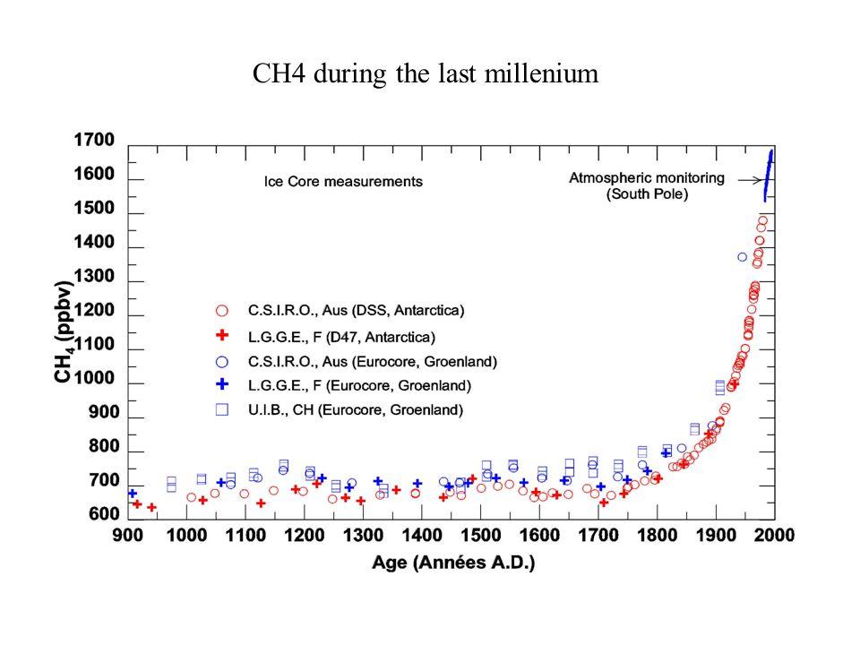 CH4 during the last millenium