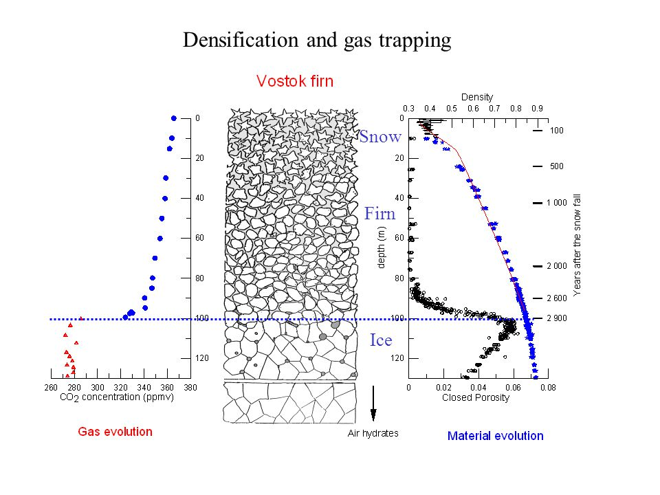 Densification and gas trapping Snow Firn Ice