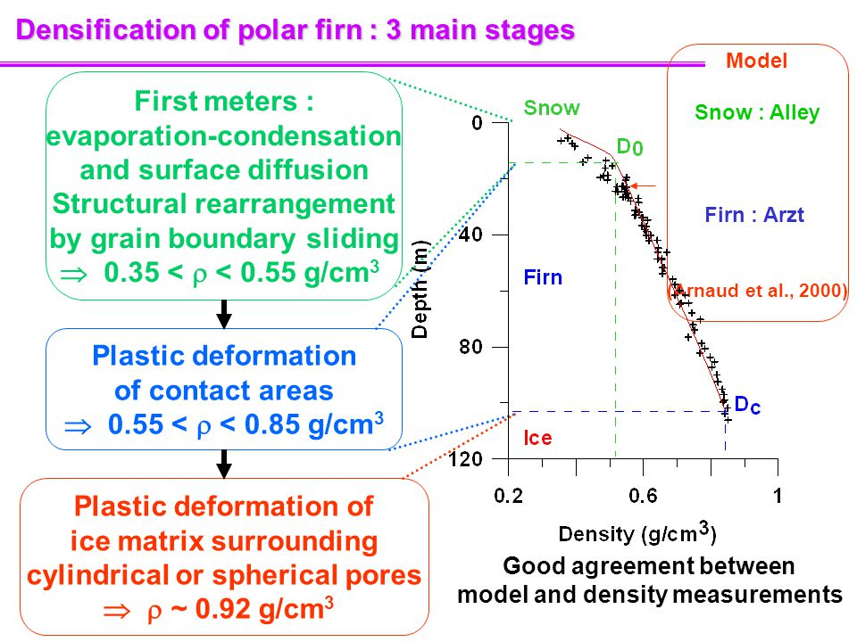 Densification of polar firn : 3 main stages First meters : evaporation-condensation and surface diffusion Structural rearrangement by grain boundary sliding  0.35 <  < 0.55 g/cm 3 Plastic deformation of contact areas  0.55 <  < 0.85 g/cm 3 Plastic deformation of ice matrix surrounding cylindrical or spherical pores   ~ 0.92 g/cm 3 Good agreement between model and density measurements Model Snow : Alley Firn : Arzt (Arnaud et al., 2000)
