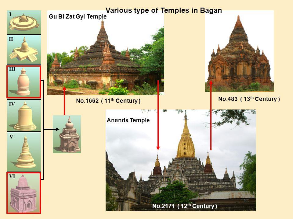 No.1662 ( 11 th Century ) No.2171 ( 12 th Century ) No.483 ( 13 th Century ) Gu Bi Zat Gyi Temple Ananda Temple Various type of Temples in Bagan