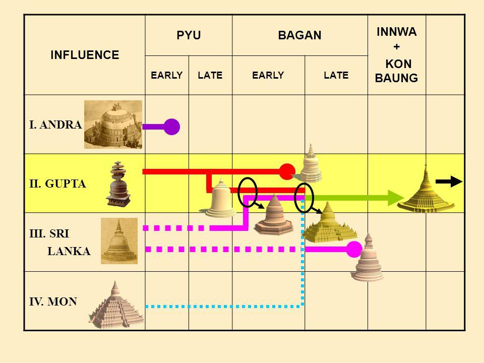 INFLUENCE PYUBAGAN INNWA + KON BAUNG EARLYLATEEARLYLATE I. ANDRA II. GUPTA III. SRI LANKA IV. MON