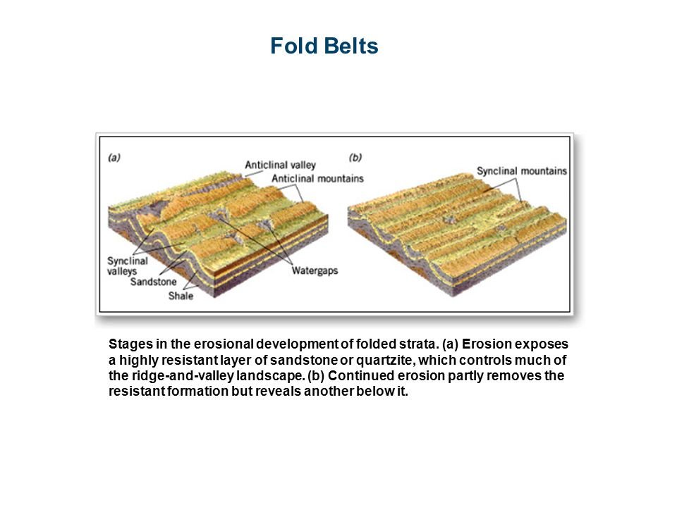 Fold Belts Stages in the erosional development of folded strata.