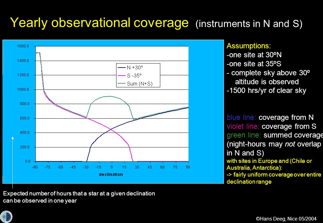 ©Hans Deeg, Nice 05/2004 Yearly observational coverage (instruments in N and S) Assumptions: -one site at 30ºN -one site at 35ºS - complete sky above 30º altitude is observed -1500 hrs/yr of clear sky blue line: coverage from N violet line: coverage from S green line: summed coverage (night-hours may not overlap in N and S) with sites in Europe and (Chile or Australia, Antarctica): -> fairly uniform coverage over entire declination range Expected number of hours that a star at a given declination can be observed in one year