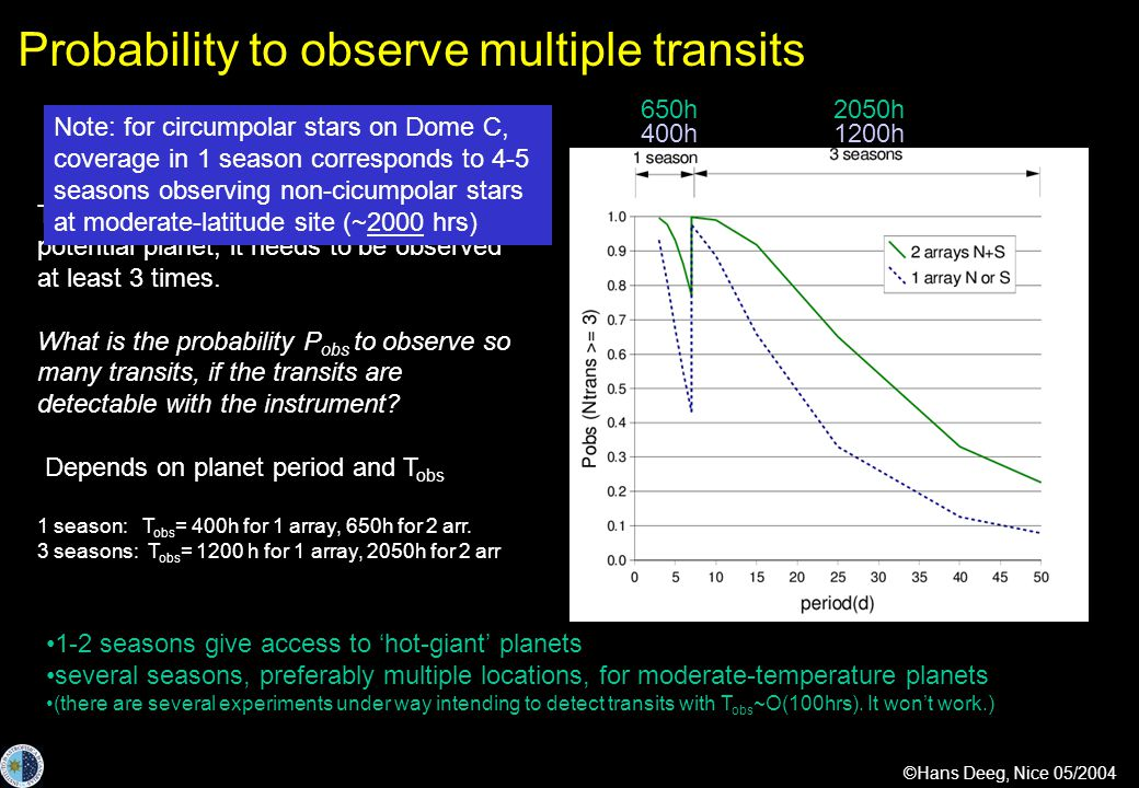 ©Hans Deeg, Nice 05/2004 Probability to observe multiple transits To confirm a transit-like feature as potential planet, it needs to be observed at least 3 times.