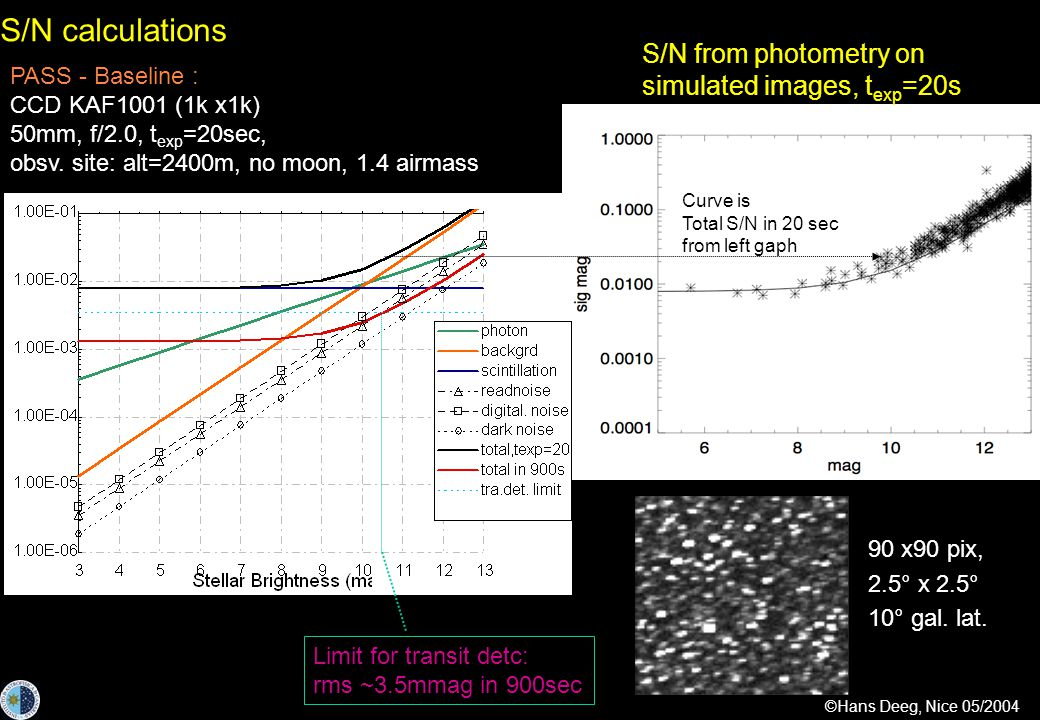 ©Hans Deeg, Nice 05/2004 S/N calculations S/N from photometry on simulated images, t exp =20s 90 x90 pix, 2.5° x 2.5° 10° gal.