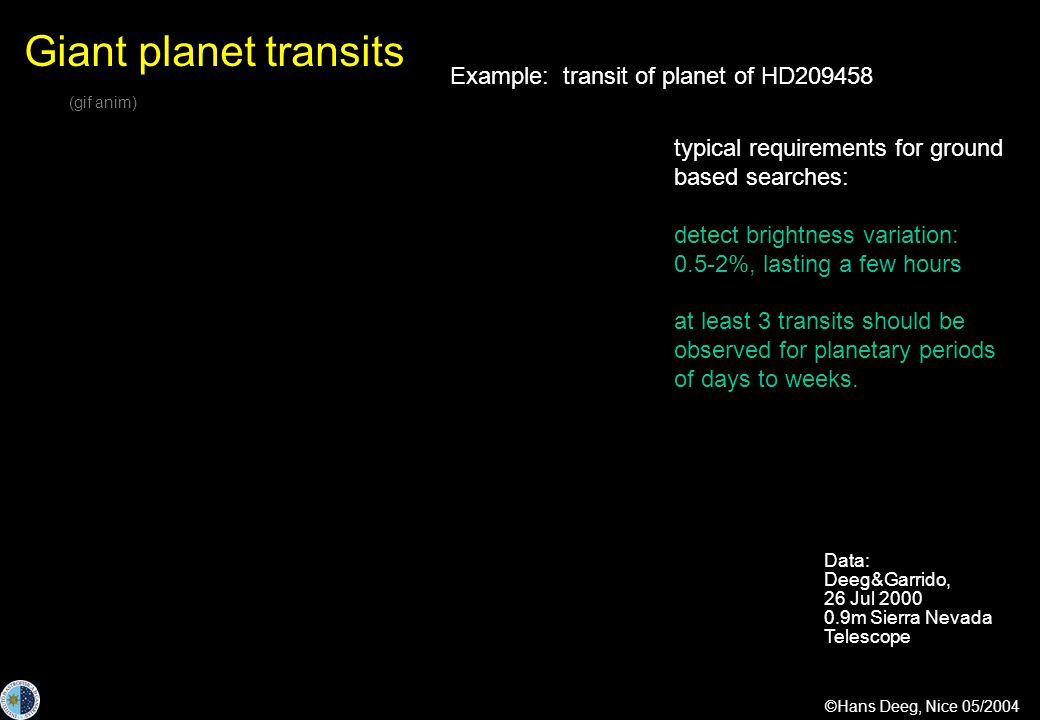 ©Hans Deeg, Nice 05/2004 Giant planet transits (gif anim) Data: Deeg&Garrido, 26 Jul 2000 0.9m Sierra Nevada Telescope Example: transit of planet of HD209458 typical requirements for ground based searches: detect brightness variation: 0.5-2%, lasting a few hours at least 3 transits should be observed for planetary periods of days to weeks.
