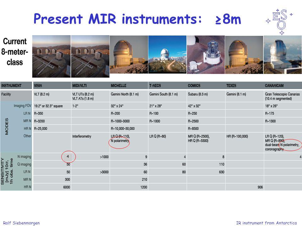 Ralf Siebenmorgen IR instrument from Antarctica Present MIR instruments: ≥8m 4