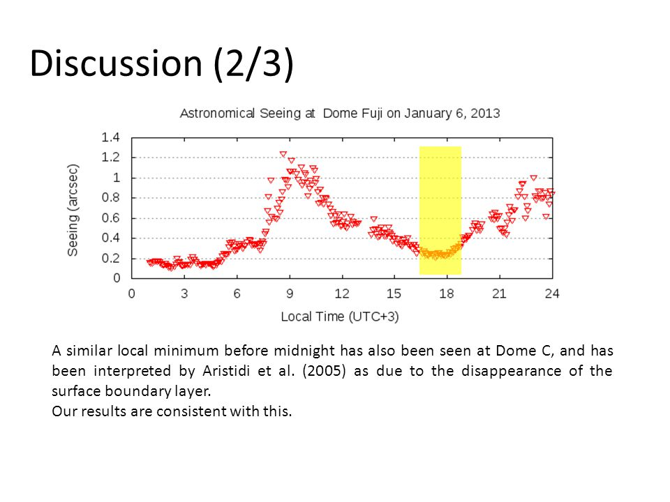 Discussion (2/3) A similar local minimum before midnight has also been seen at Dome C, and has been interpreted by Aristidi et al.