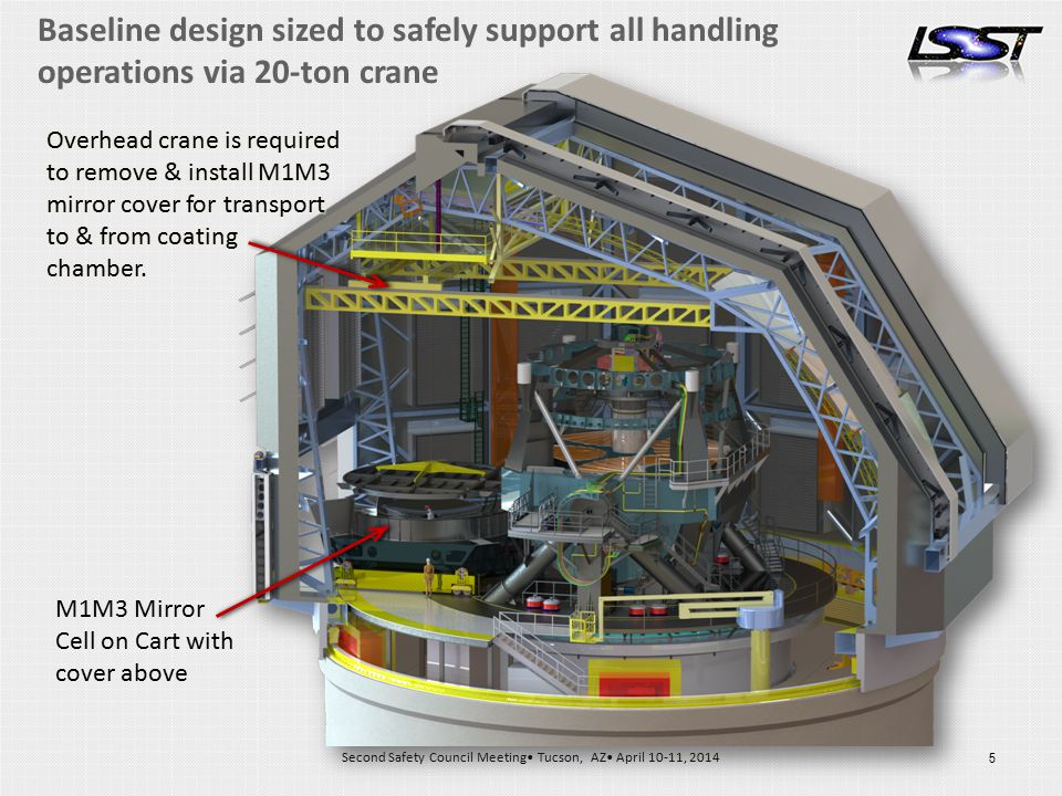 5 Second Safety Council Meeting Tucson, AZ April 10-11, 2014 5 Baseline design sized to safely support all handling operations via 20-ton crane M1M3 Mirror Cell on Cart with cover above