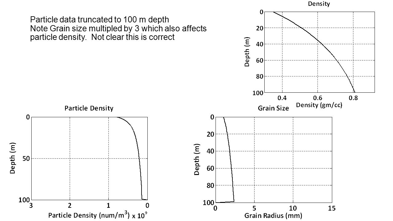 Particle data truncated to 100 m depth Note Grain size multipled by 3 which also affects particle density.