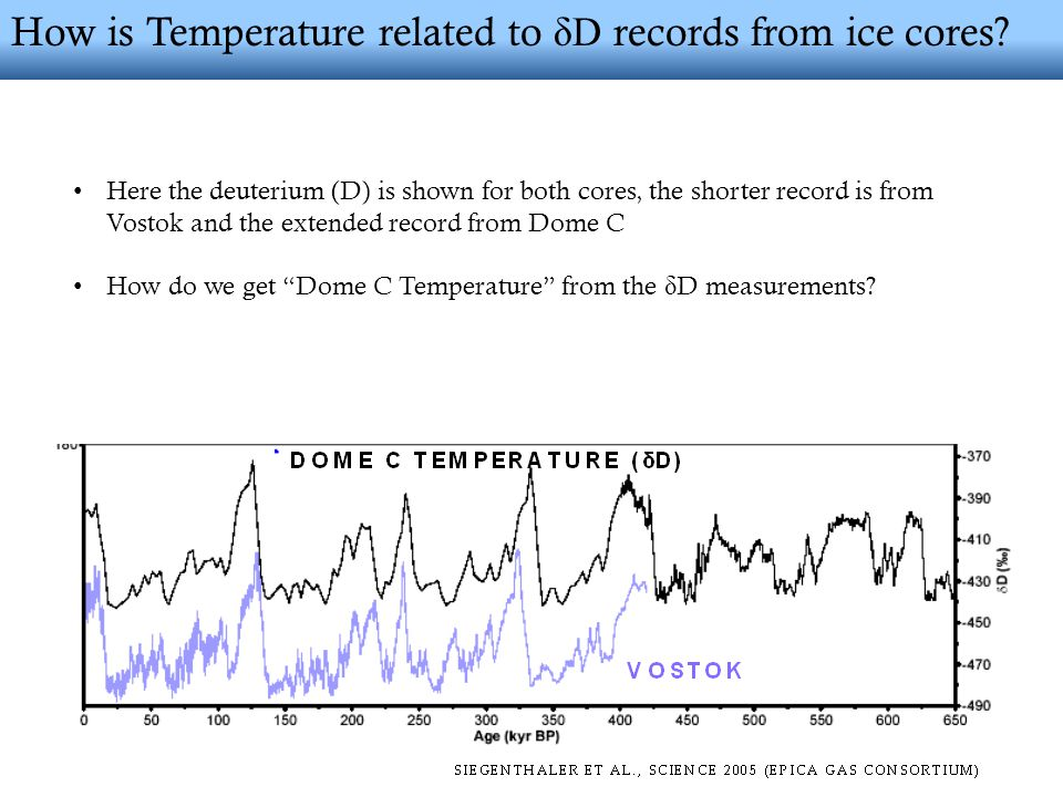 How is Temperature related to δD records from ice cores.