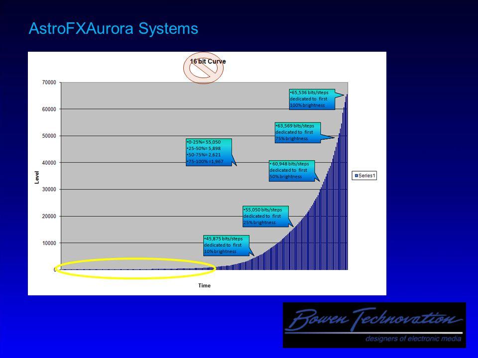 AstroFXAurora Systems