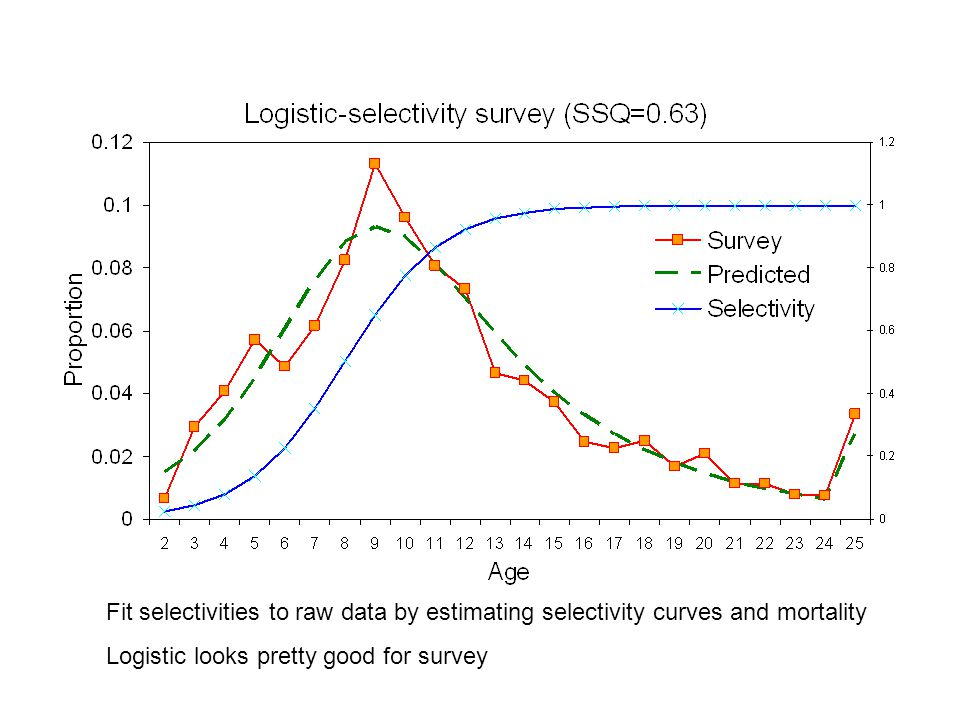 Fit selectivities to raw data by estimating selectivity curves and mortality Logistic looks pretty good for survey