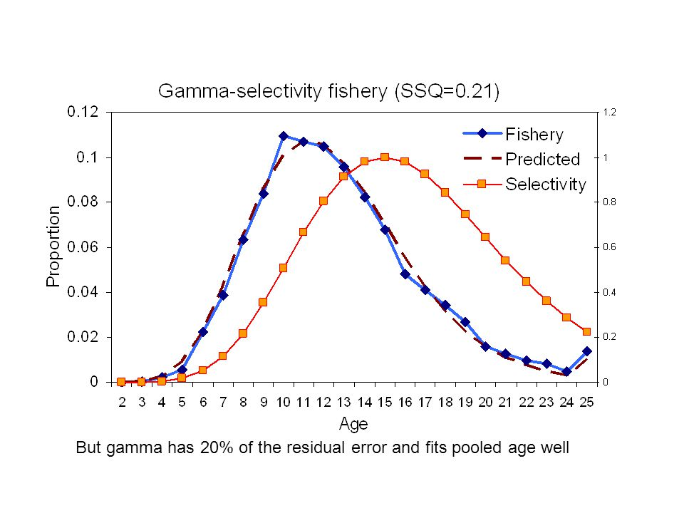 But gamma has 20% of the residual error and fits pooled age well