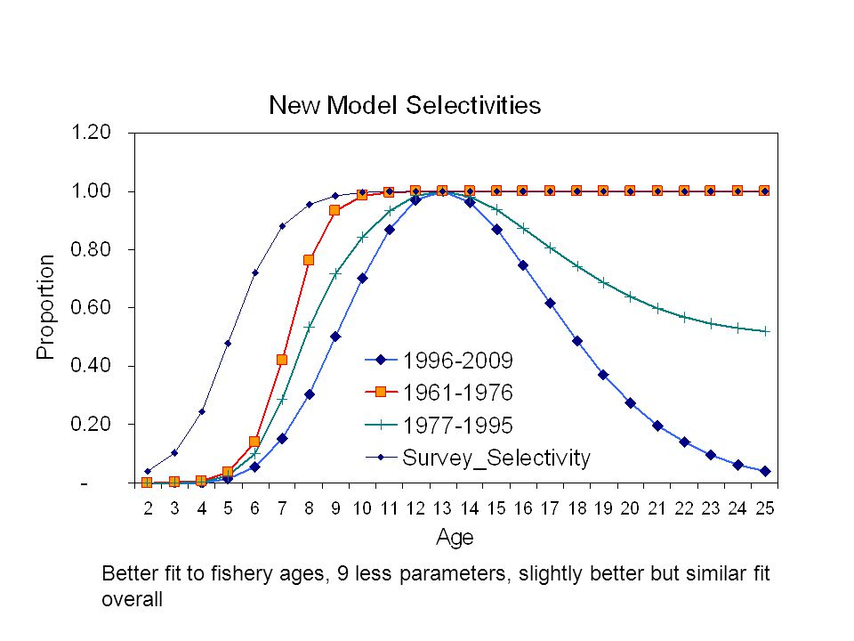 Better fit to fishery ages, 9 less parameters, slightly better but similar fit overall