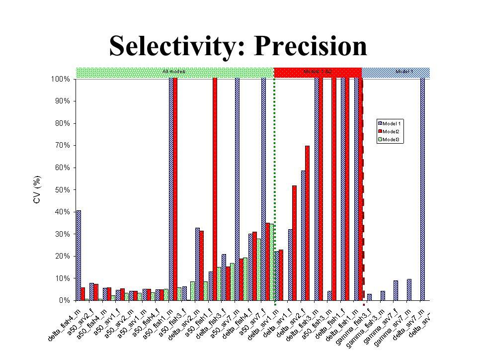 Selectivity: Precision