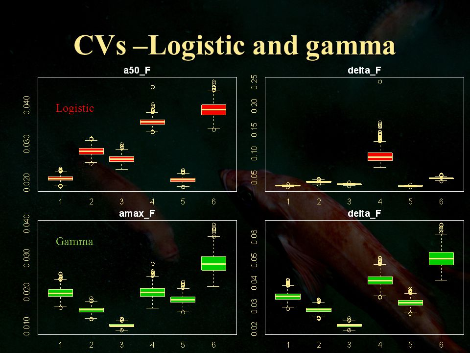CVs –Logistic and gamma Logistic Gamma
