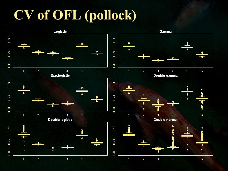 CV of OFL (pollock)